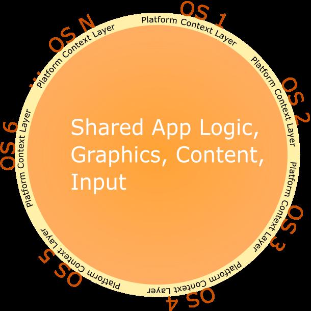General model diagram